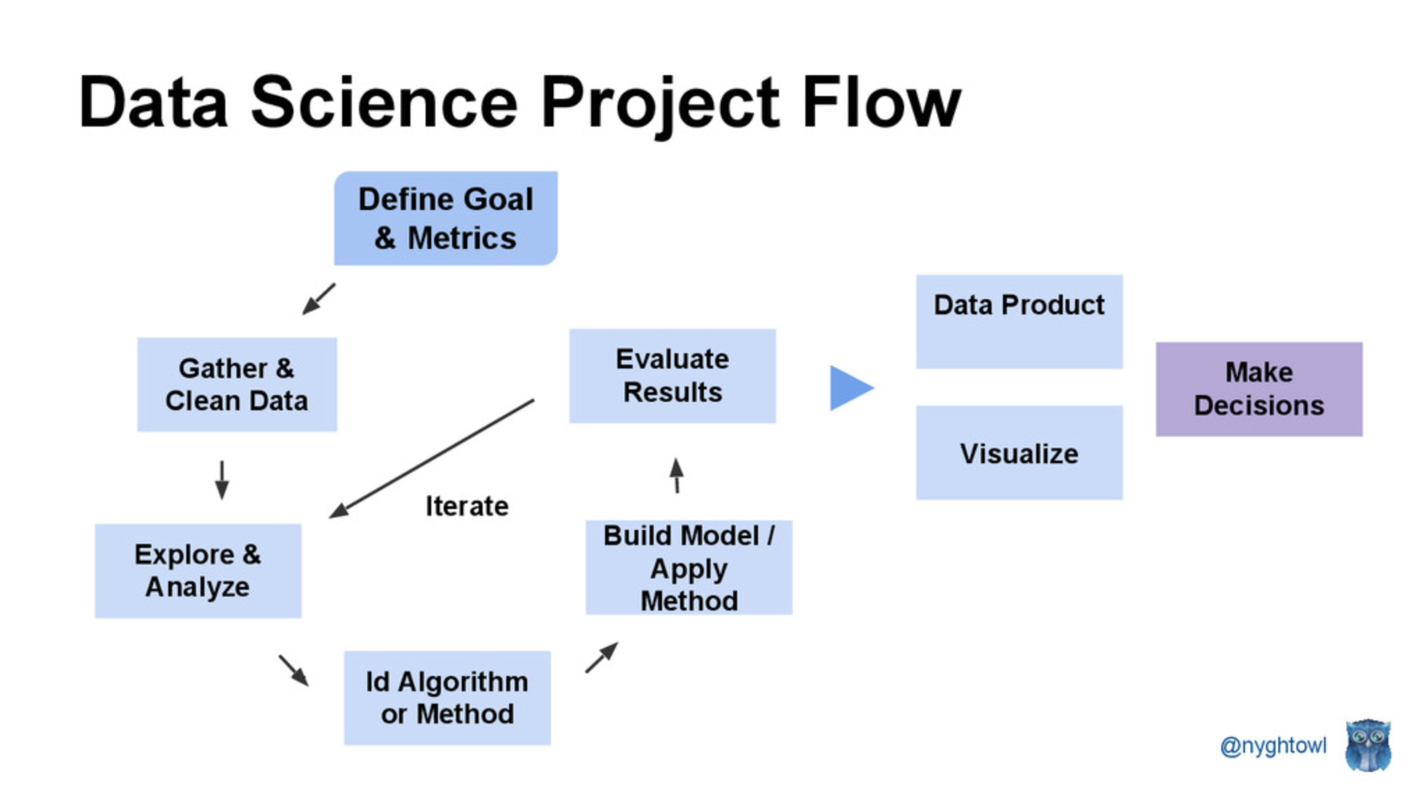 Machine Learning Project Flow